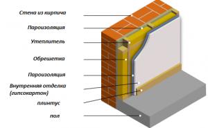 Пароизоляция для стен кирпичного дома изнутри - Вот Мастак - сайт ...