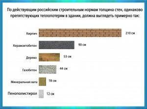 Как рассчитать толщину стены по теплопроводности