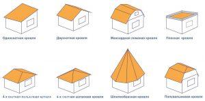 Какая крыша дешевле плоская или скатная
