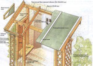 Как сделать крышу над крыльцом