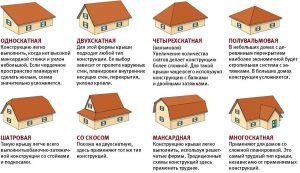 Какие бывают крыши по конструктивному решению