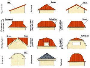 Типы крыш конструктивные решения