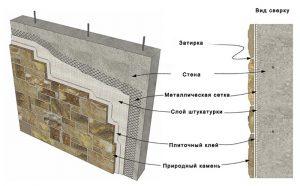 Как крепить декоративный камень на стену