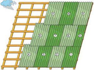 Как правильно класть шифер на крышу