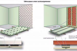 Как закрепить гкл на стену без профиля