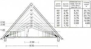 Высота вальмовой крыши по отношению к дому