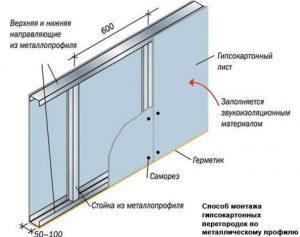Устройство стен из гкл по металлическому каркасу