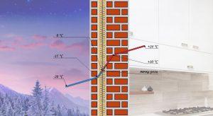 Точка росы в стене из керамзитобетона бетон купить великий новгород с доставкой